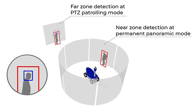 The detection of humans on the images obtained from six 360-degree cameras is performed by a single embedded computer. The detection range depends on numerous factors: the size of a person in the frame, whether the person's full height is viewable, the lightning, the background, or whether there are other objects partially covering the person. Nevertheless, in the most general case, the detection range on the robots' current models is around 40-50 meters. The image from each camera is analyzed with the frequency of several frames per second, which is sufficient for robust operation of the system. In order to increase the human detection distance, for example when patrolling along chain-link fences, a potential threat can be localized at farther distances using a PTZ camera. This camera can detect a human at the distance of about 200 m. The camera works in scanning mode. It performs a 360-degree surveillance, rotating smoothly around its vertical axis. The PTZ camera image is processed by an additional dedicated Jetson TX2 supercomputer, that analyzes the high-definition video stream at 25 frames per second. The scanning detection mode can be suspended, allowing the PTZ camera to follow a specific object.